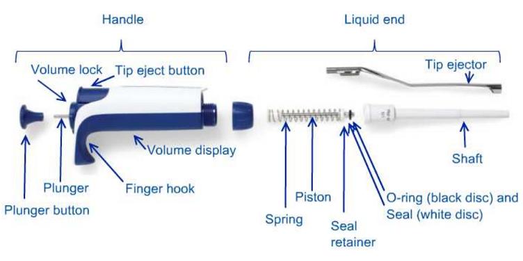 hướng dẫn sử dụng micro pipet